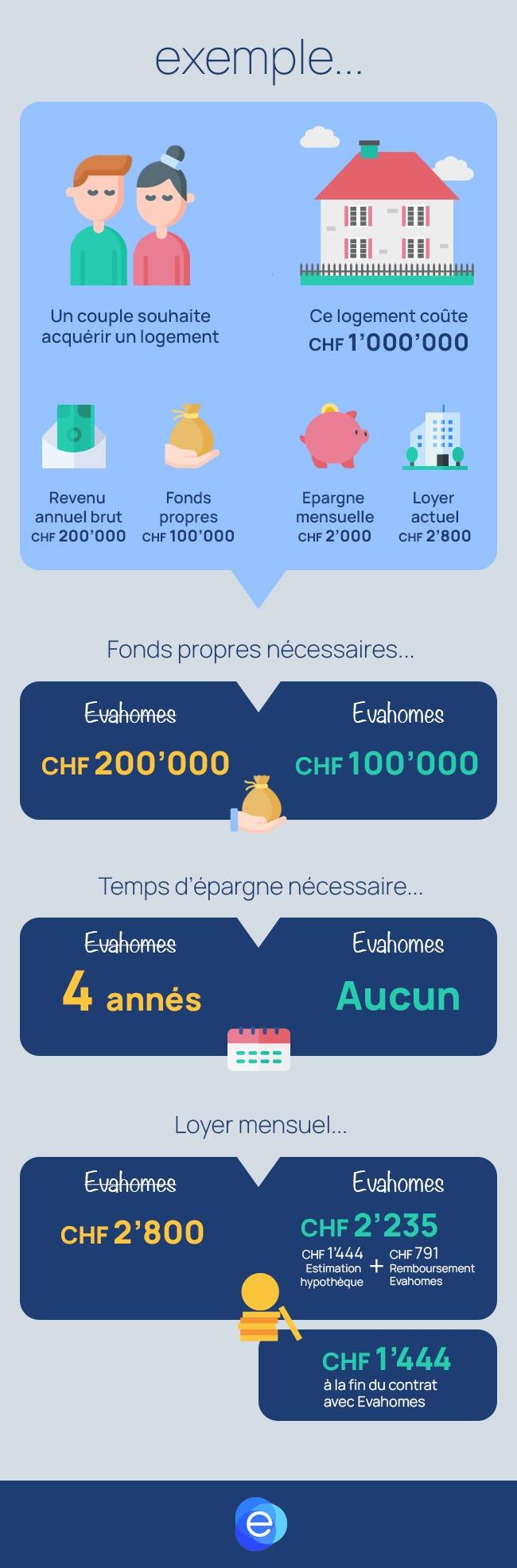 Exemple de financement avec Evahomes.ch