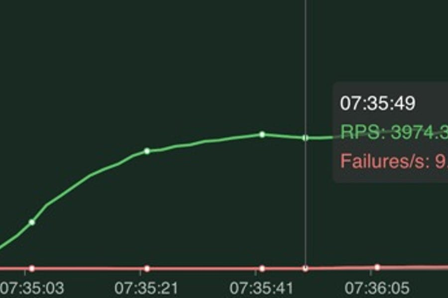 Graph of load testing