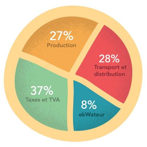Un diagramme circulaire décompose le prix de l'électricité