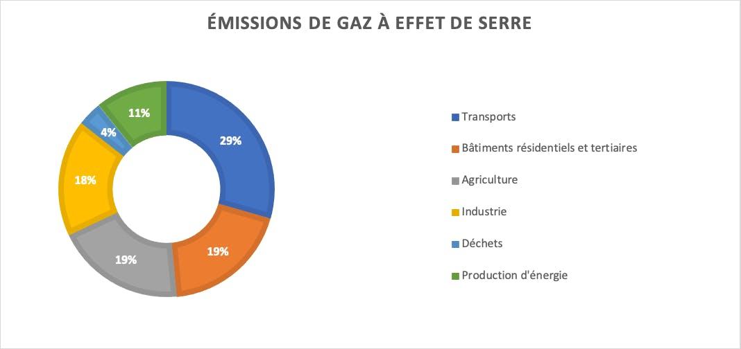 Emissions de gaz à effets de serre produits par les différents secteurs
