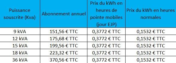 Les tarifs EJP au 1er juin 2021