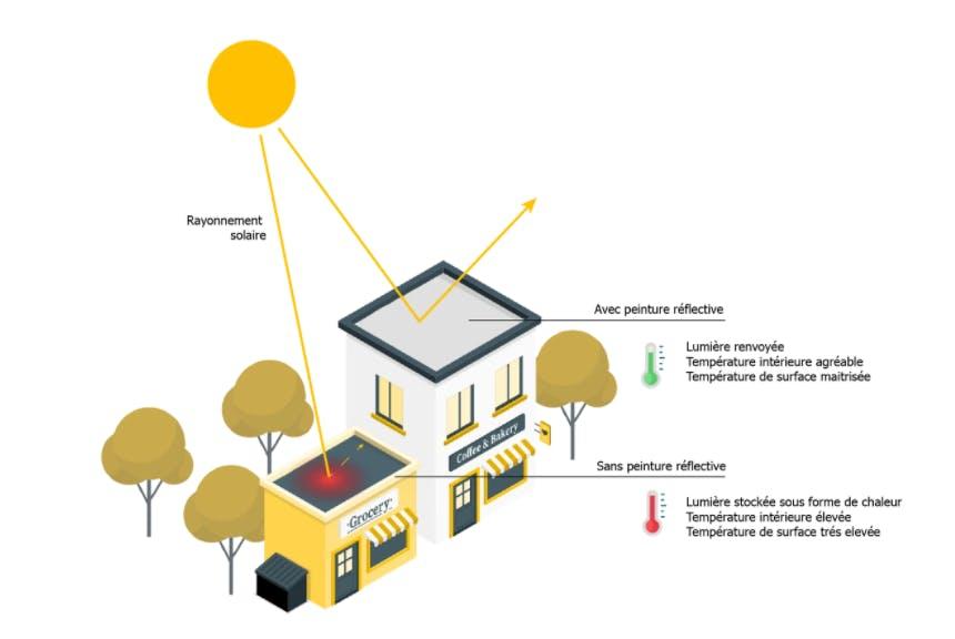 Schéma explicatif du principe de la peinture Aircool et du cool roofing