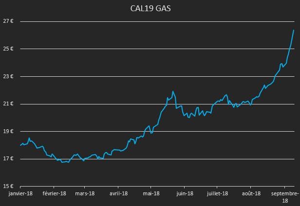 Courbe de l'évolution des prix du gaz entre janvier et septembre 2018