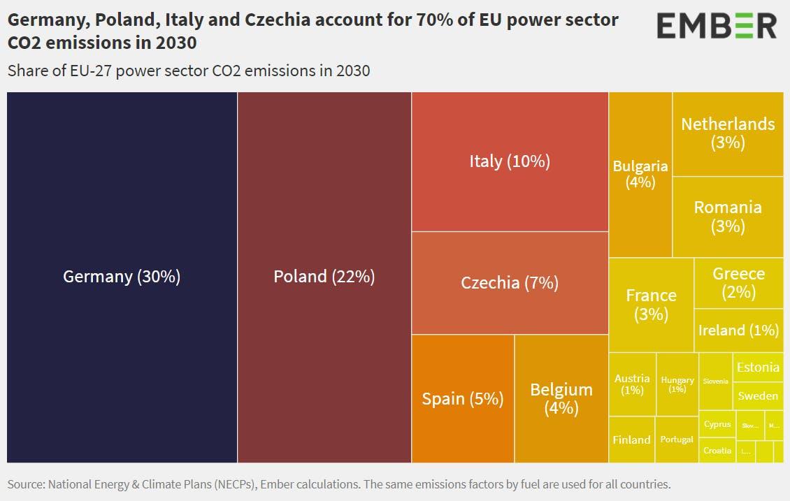 grpahique emissions GES UE