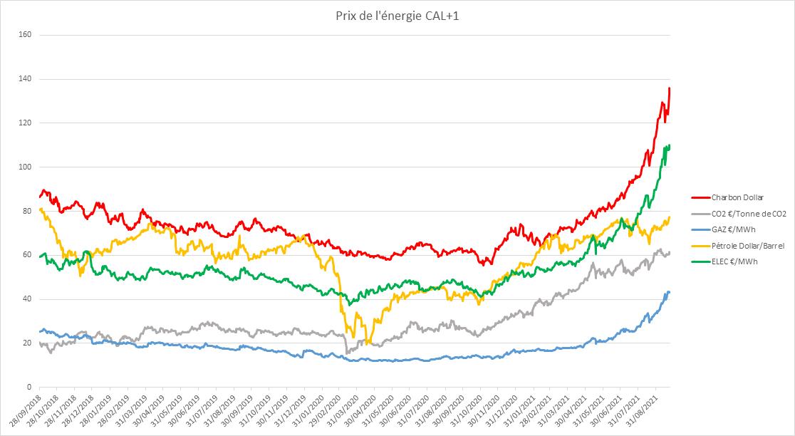 L'évolution des prix de l'énergie depuis 2018