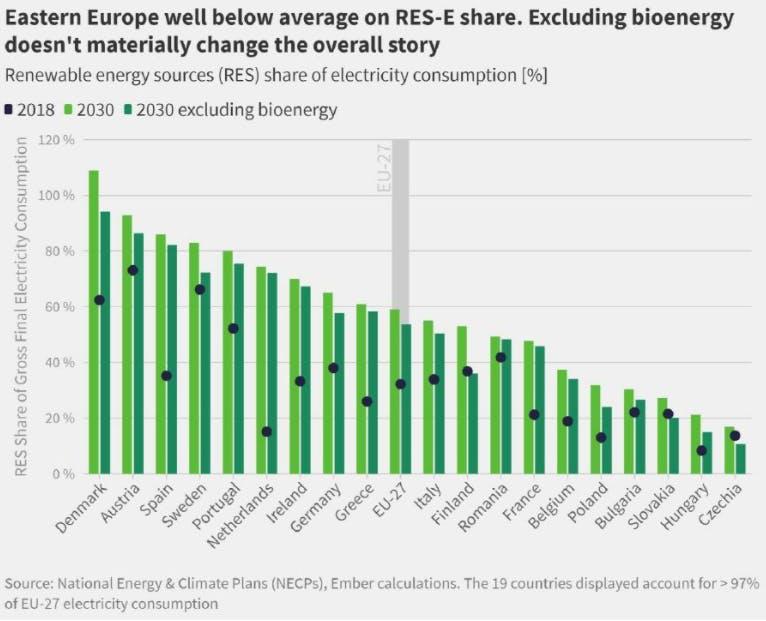 graphique classement pays electricité renouvelable