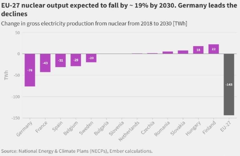 graphique nucléaire