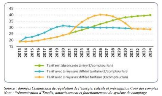 Un graphique montrant l'évolution des prix avec ou sans le déploiement du compteur Linky