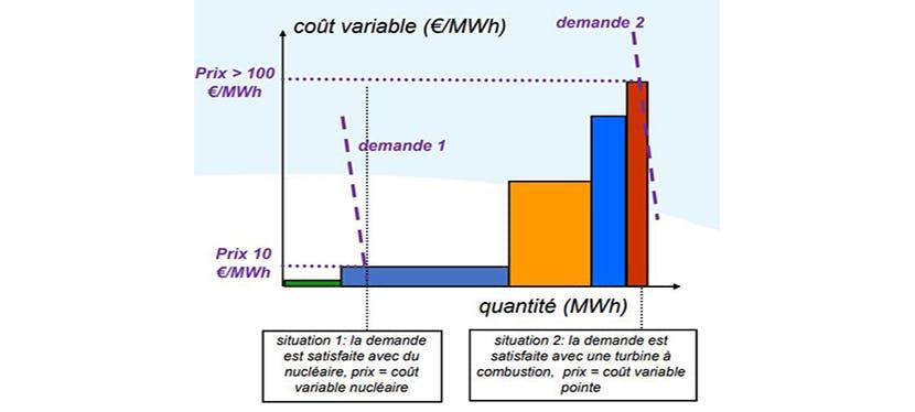 Schéma sur l'équilibre du CO₂.