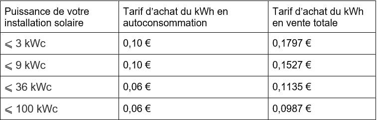 puissance panneau solaire prix 3