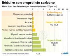 Classement AFP de l'impact des différents gestes pour réduire son empreinte carbone