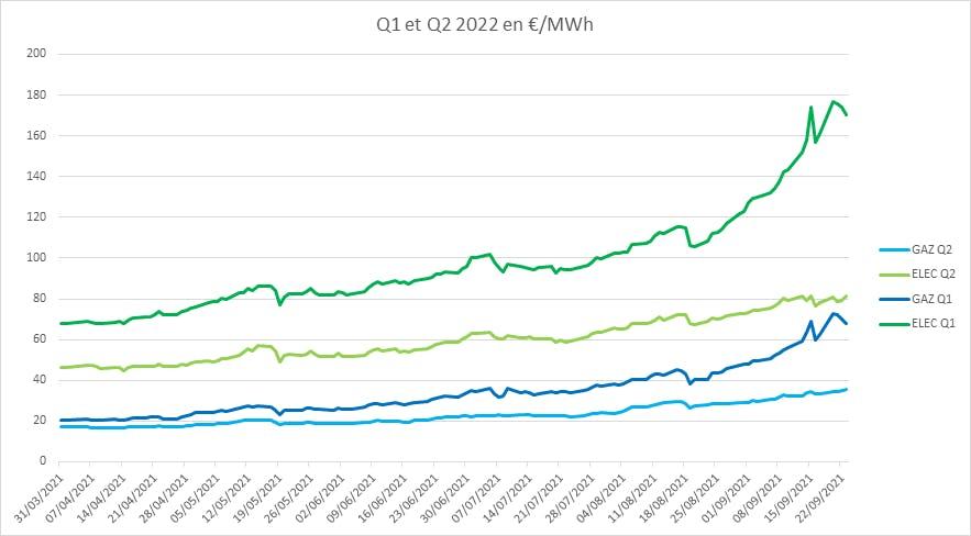 L'évolution des prix de l'énergie entre le premier et le deuxième trimestre 2022