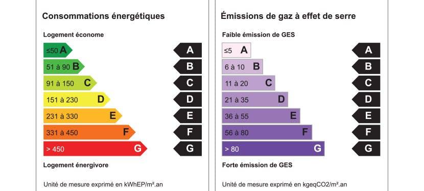 Les différentes classes énergétiques des appareils électroménagers