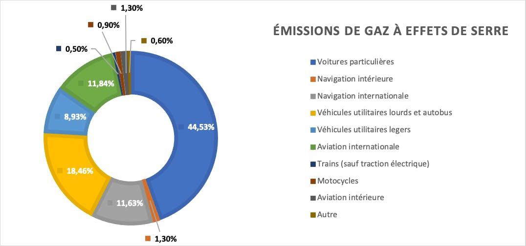 Emissions de gaz à effets de serre produits pa rles différents modes de transports