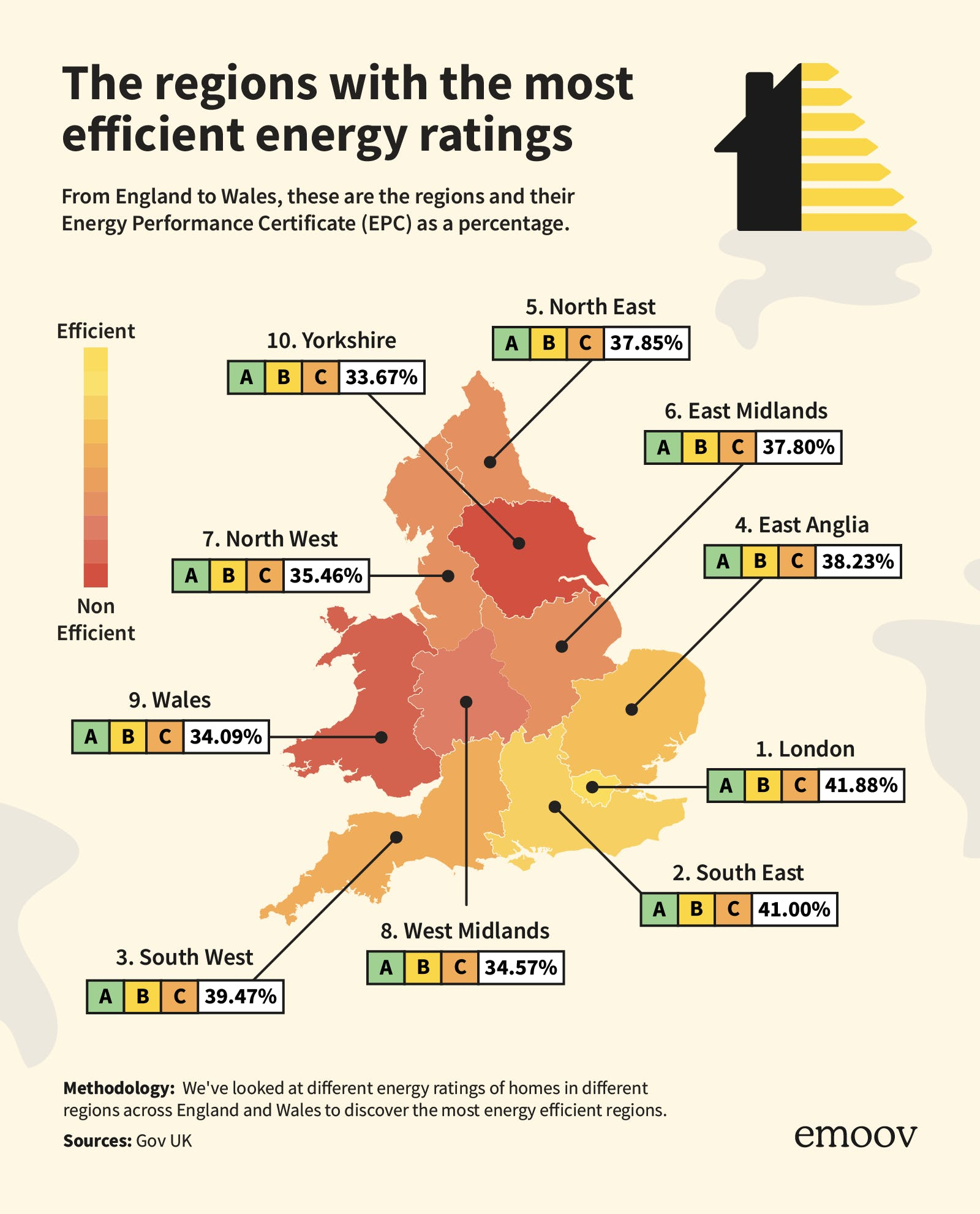 So how do the UK property types compare when it comes to energy efficiency?