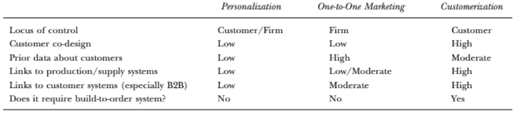 chart of customerization features
