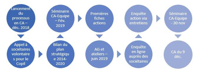 Schéma de l'ensemble des étapes du processus de révision stratégique