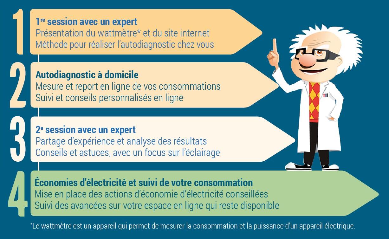 Programme de formation en économie d'énergie et 4 étapes