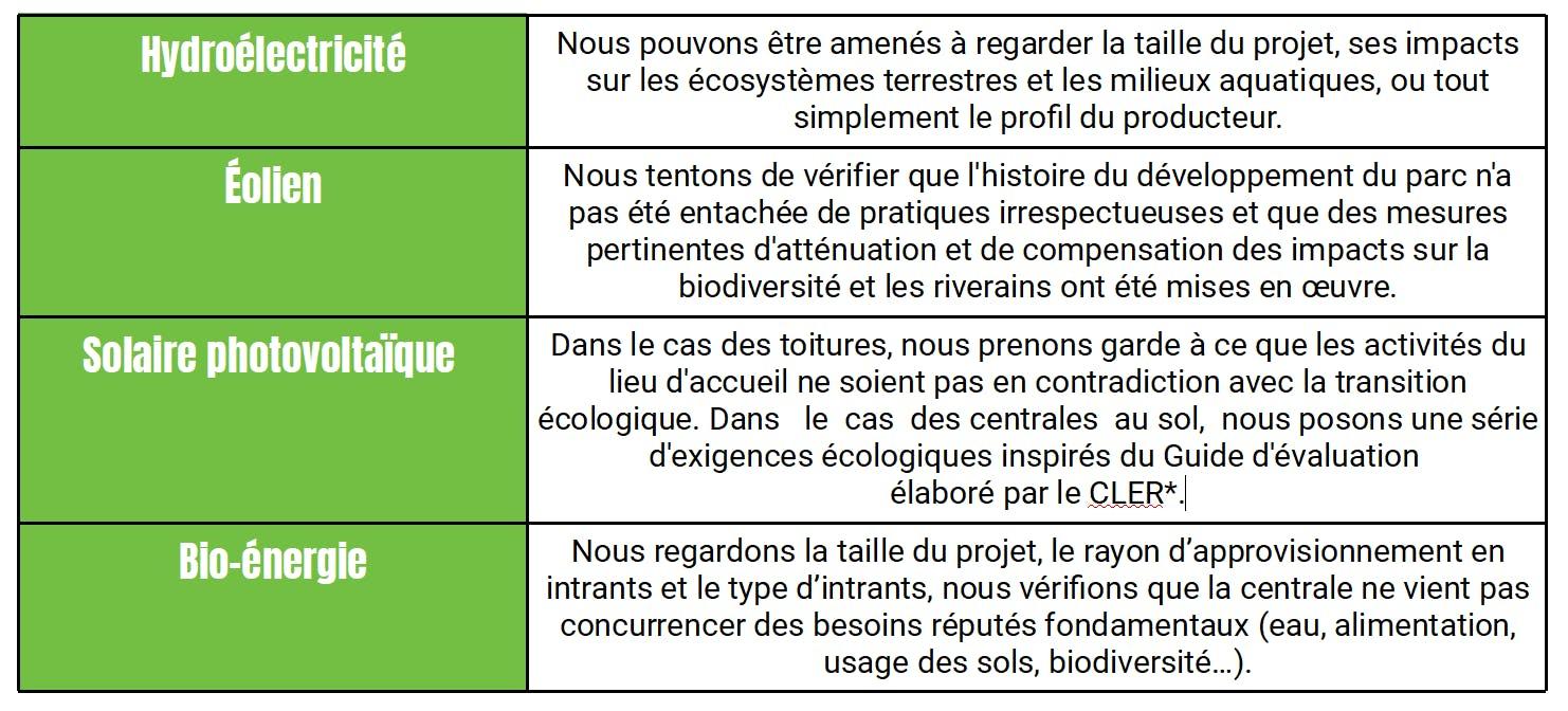 Enercoop Paca - Approvisionnement - Sélection producteurs - Critères selon type - Tableau