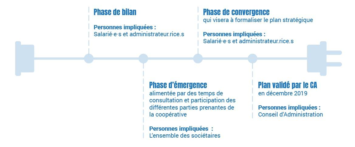 Schéma grandes phases du processus de révision du plan stratégique