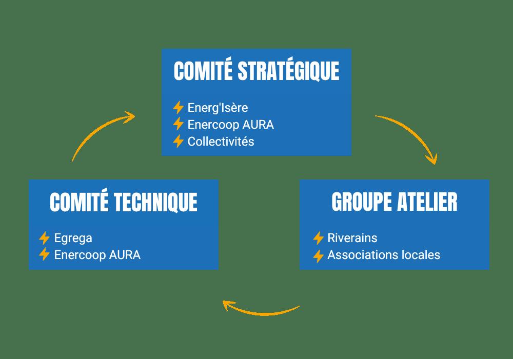 Schéma de la gouvernance :  - comité stratégique (Energ'Isère, Enercoop AURA, Collectivités) - comité technique (Egrega, Enercoop AURA) - groupe atelier (riverains, associations locales)