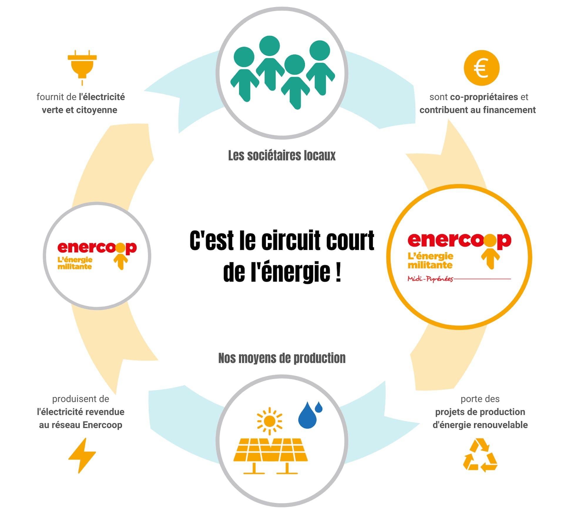 Schéma du circuit court de l'énergie d'Enercoop Midi-Pyrénées