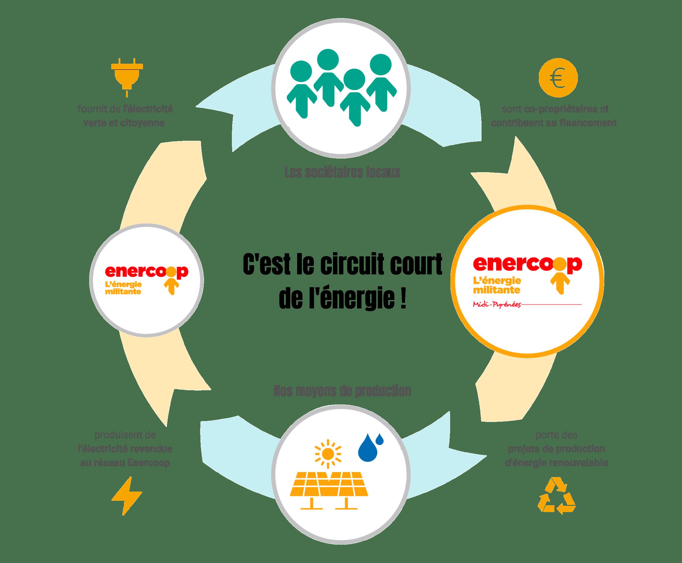 Schéma du circuit court de l'énergie