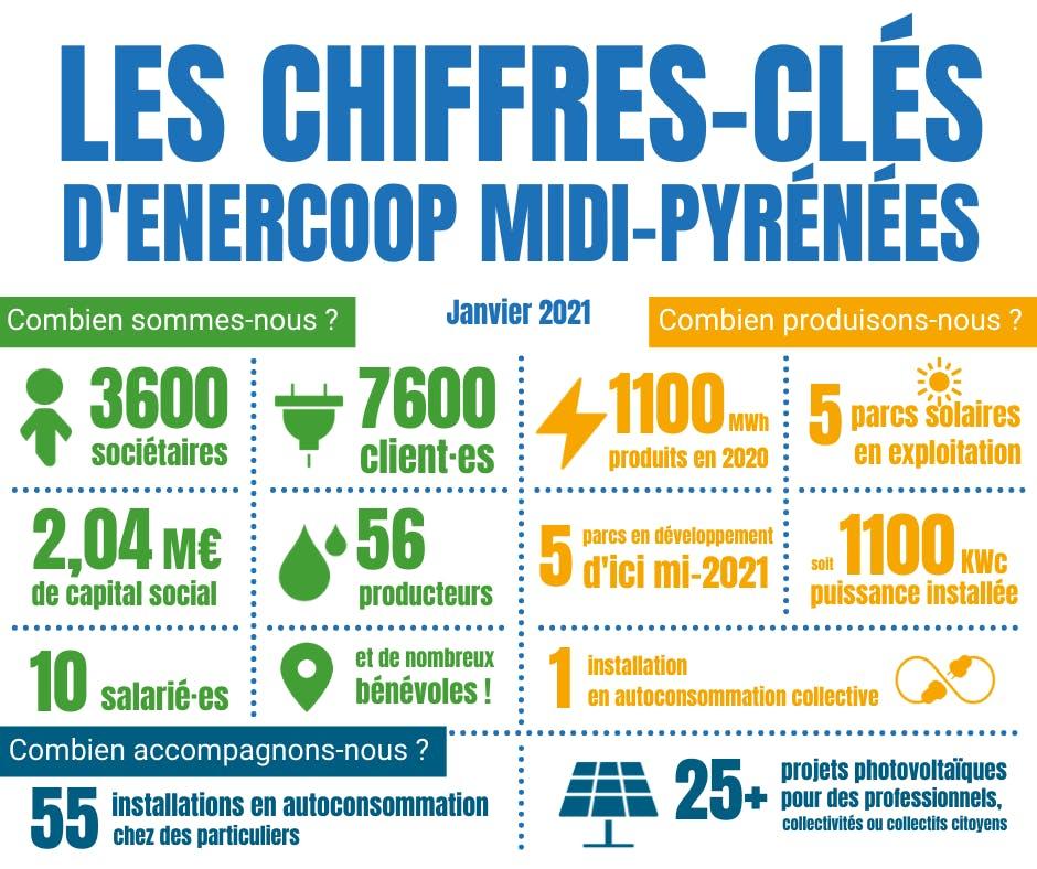 les chiffres clés dEnercop Midi-Pyrénées en janvier 2021