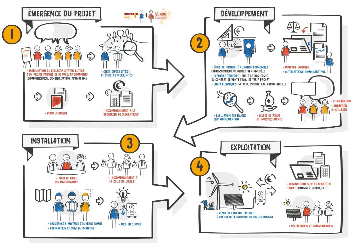 Schéma des différentes étapes