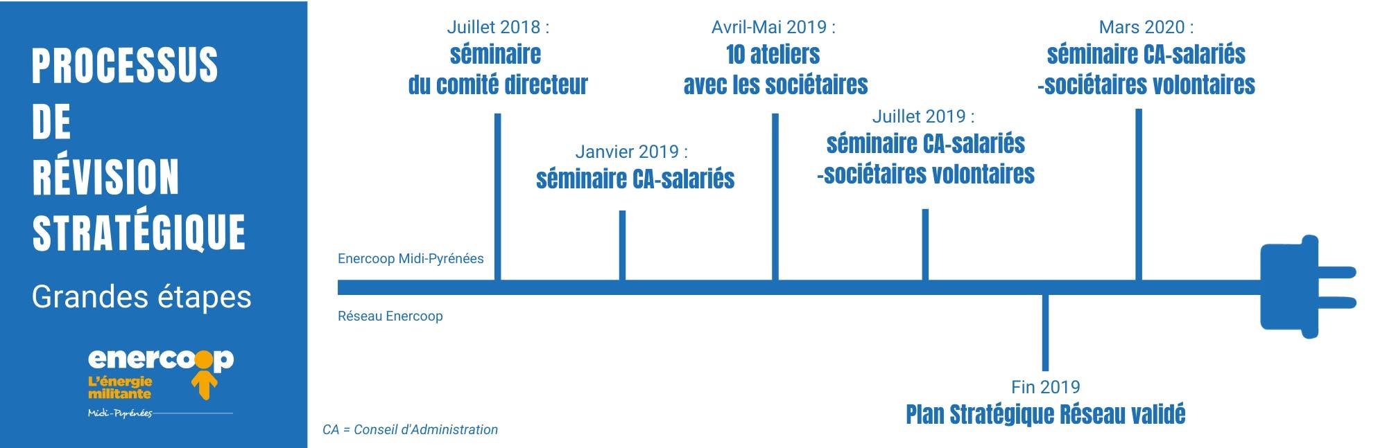 Schéma du processus de révision stratégique d'Enercoop Midi-Pyrénées