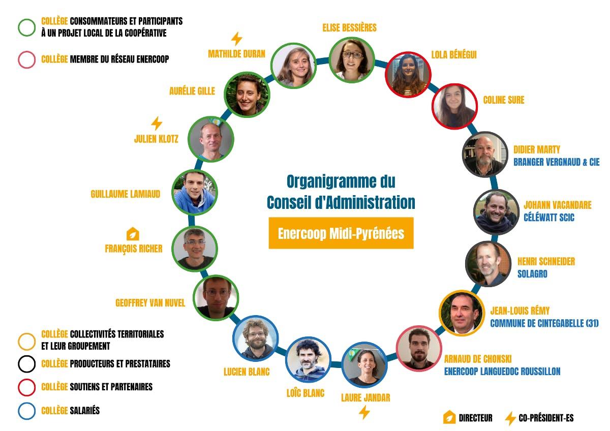 Organigramme du conseil administration d'Enercoop Midi-Pyrénées