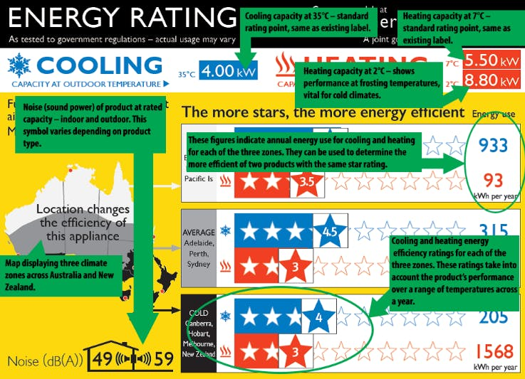 An example energy rating label showing the star ratings for the same air conditioner across the 3 climate zones.