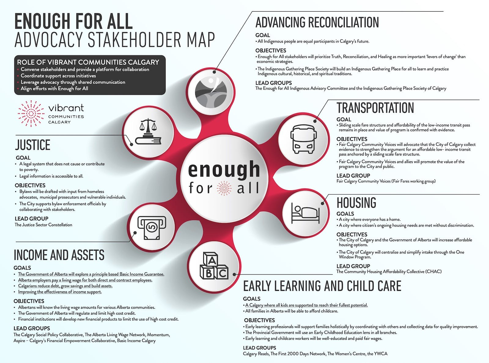 Enough For All advocacy stakeholder map