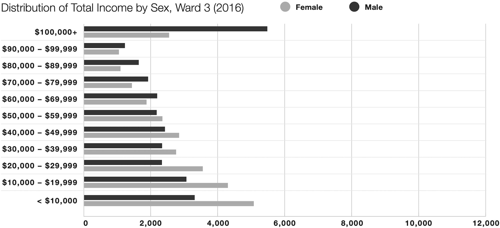 2016 graph of income distribution by sex in Calgary's Ward 3