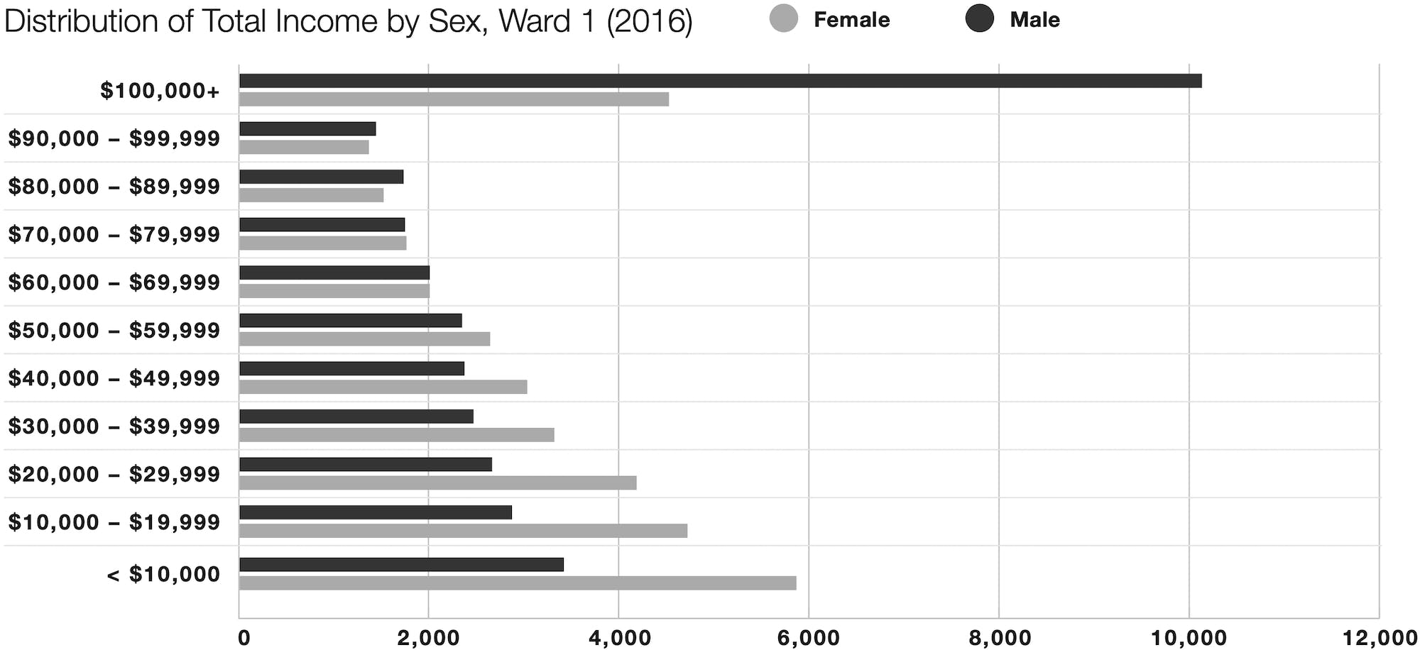 2016 graph of income distribution by sex in Calgary's Ward 1