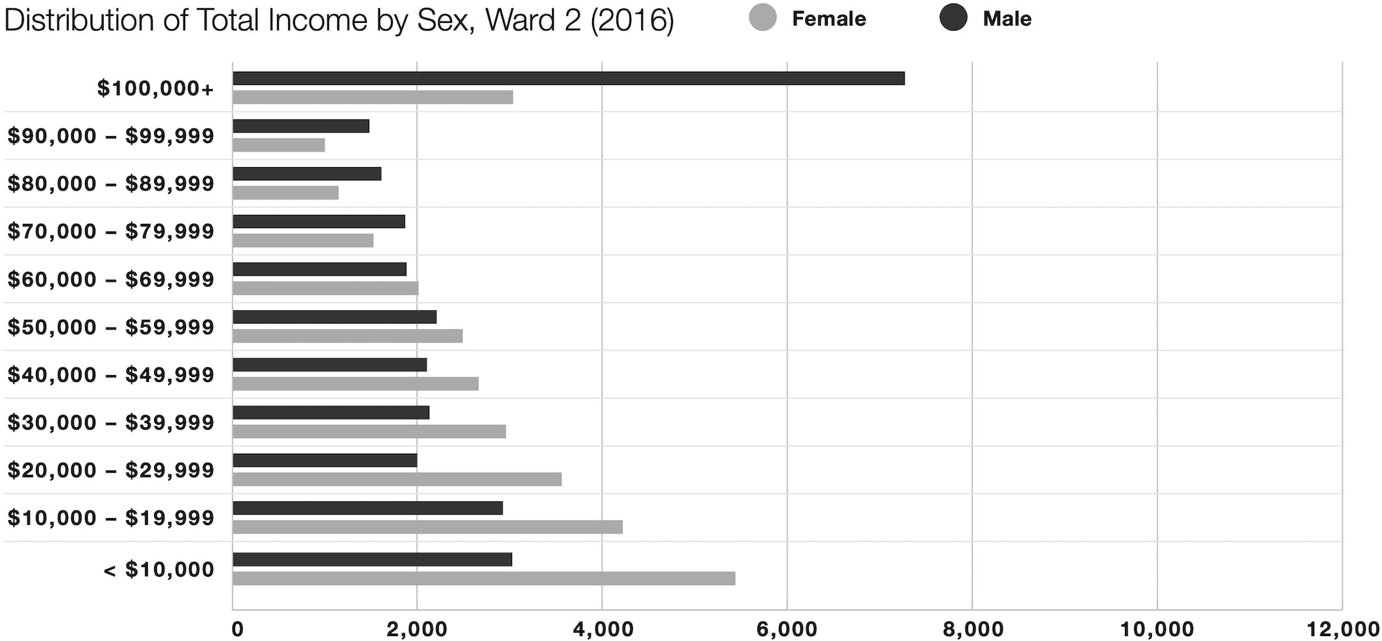 2016 graph of income distribution by sex in Calgary's Ward 2