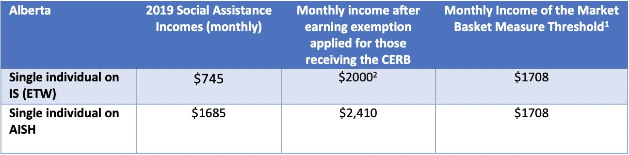 Income comparison CERB