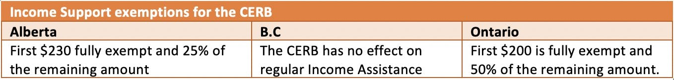 Income support exemptions for the CERB