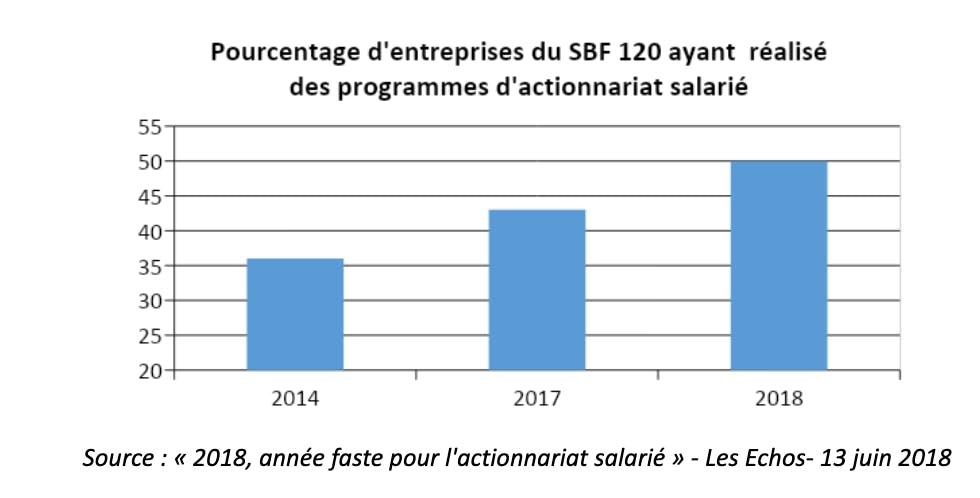2018, année faste pour l'actionnariat salarié