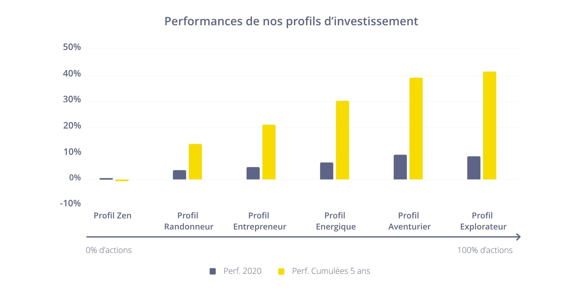 Performances profils d'investissement Epsor