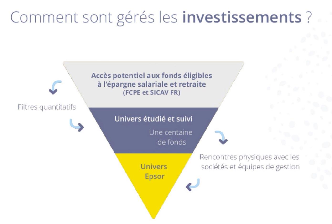 Comment sont gérés les investissements chez Epsor ?