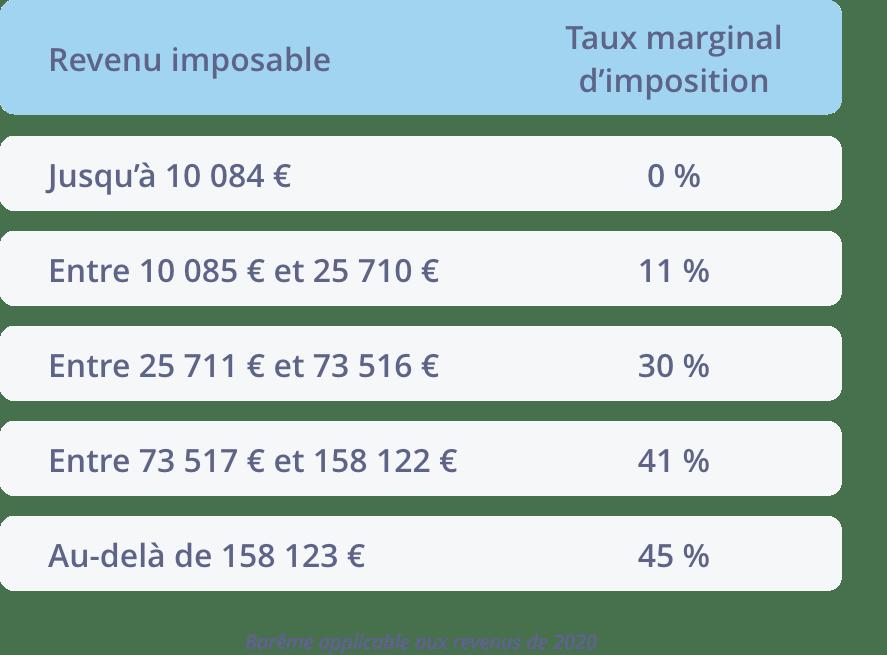 Tableau des tranches marginales d'imposition