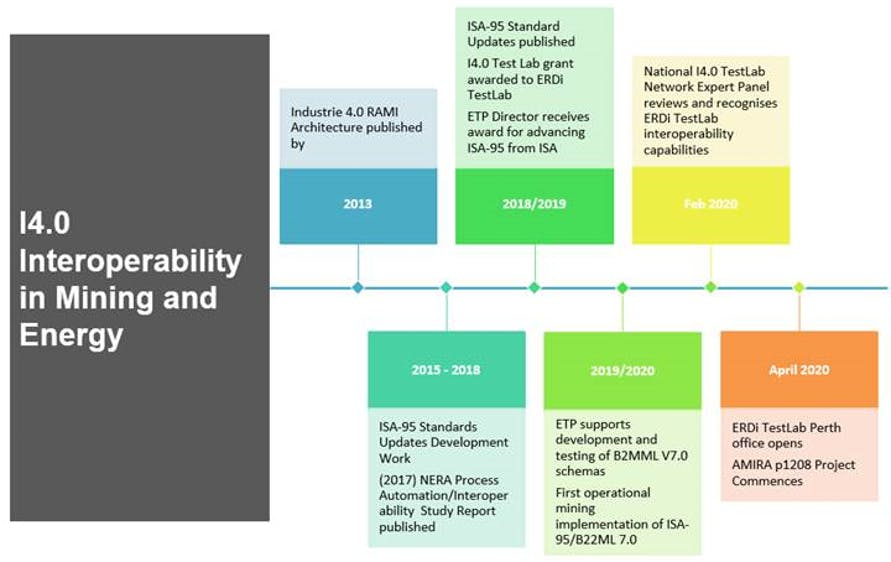 Brief i4.0 interoperability in mining timeline