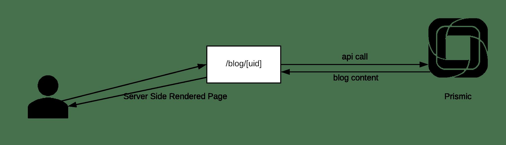 Simple demo of API Request