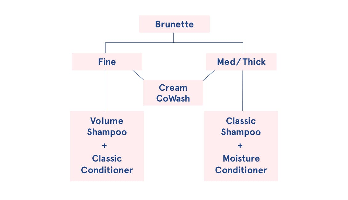 Infographic flowchart on how brunettes can choose the best shampoo based on hair type