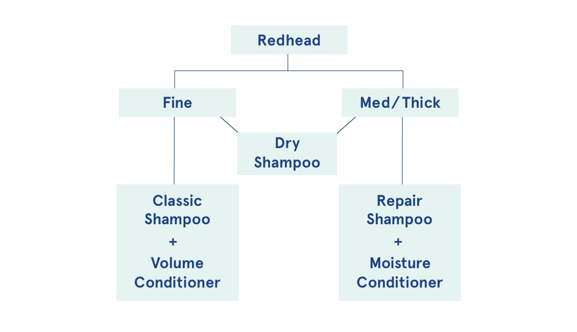 Infographic flowchart on how redheads can choose the best shampoo based on hair type