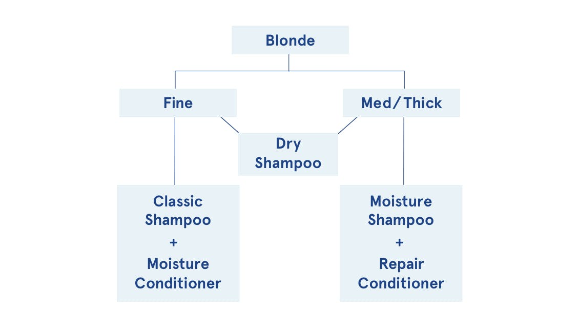 Infographic flowchart on how blondes can choose the best shampoo based on hair type