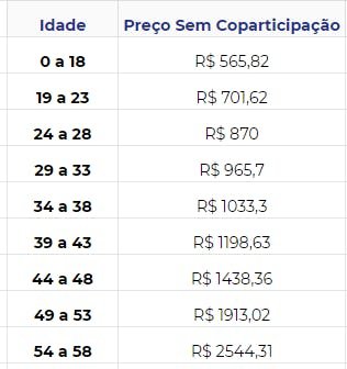 Tabela de preços Omint Hospitalar