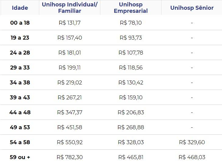 Tabela de preços Unihosp