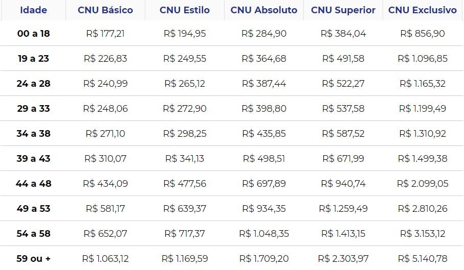 Tabela de preços Unimed